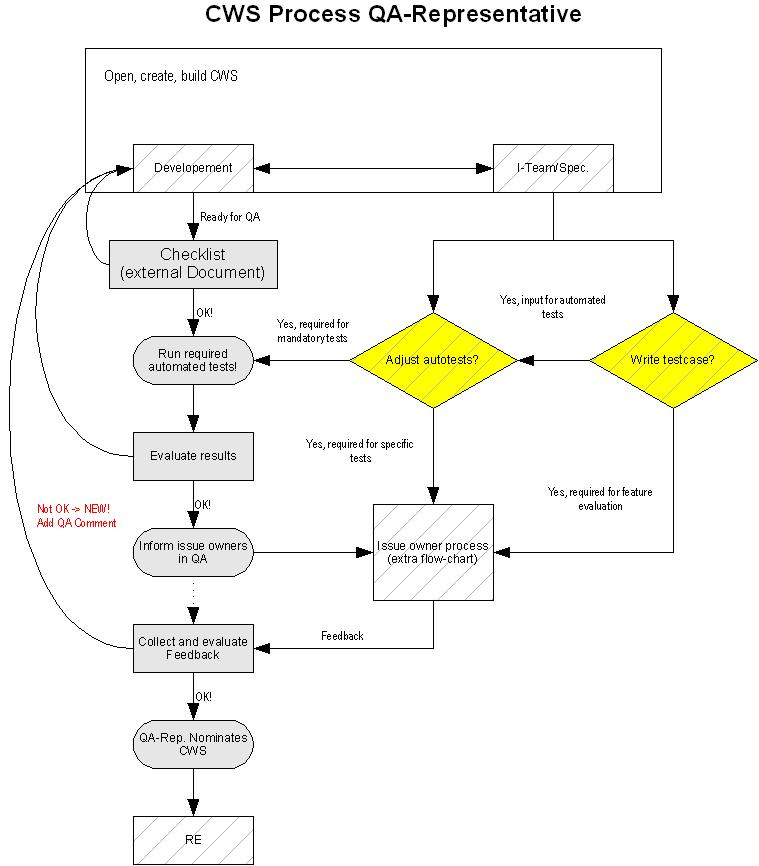 openoffice flowchart template openoffice flowchart template