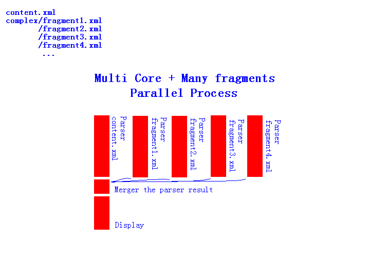 Multi Core + Many fragments Parallel Process.PNG