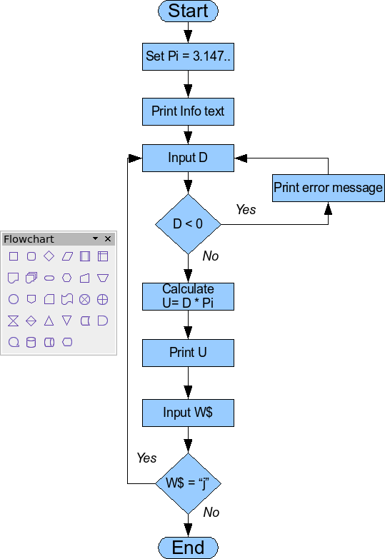Example Of A Flow Diagram
