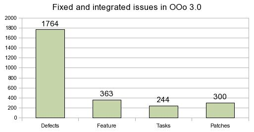 Integrated-issues-per-type.jpg