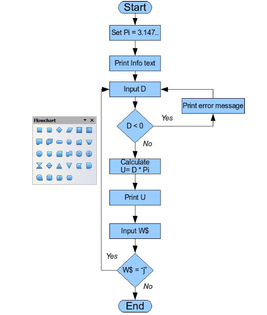 organization charts flow diagrams and more apache openoffice wiki : create flow diagram - findchart.co