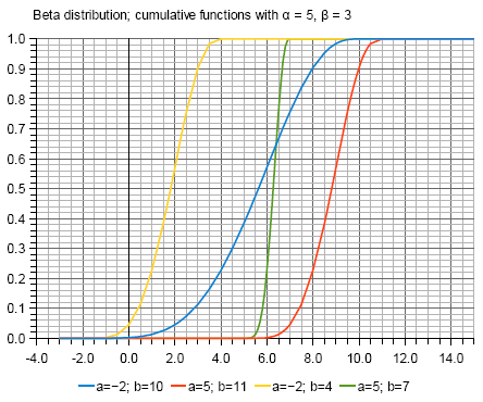 Graphs of Beta distribution cumulative functions using parameter a and b