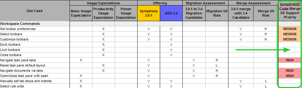 AOO UX - wiki image - merge migration candidates analysis.png
