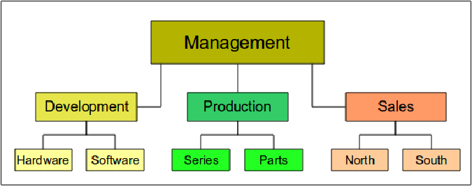 Organization charts flow diagrams and more apache openoffice wiki figure 1 example of an organization chart ccuart Images