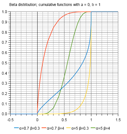 Graphs of Beta distribution cumulative functions with borders 0 and 1