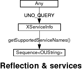 XIntrospectionServicesInfo.png