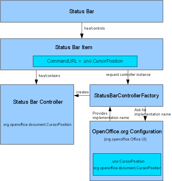Statusbar-Controller-Architecture.png