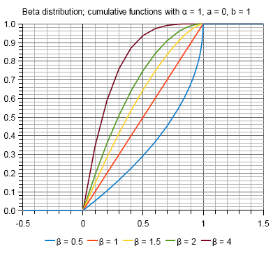 Graphs of Beta distribution cumulative functions with alpha=1