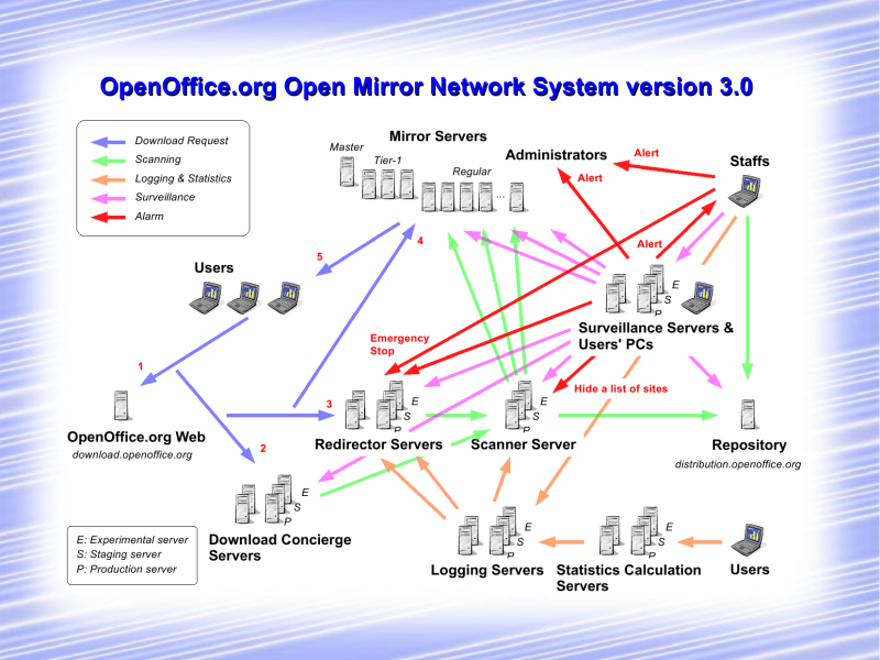 Rough Ideas For The Openoffice Open Mirror Network System