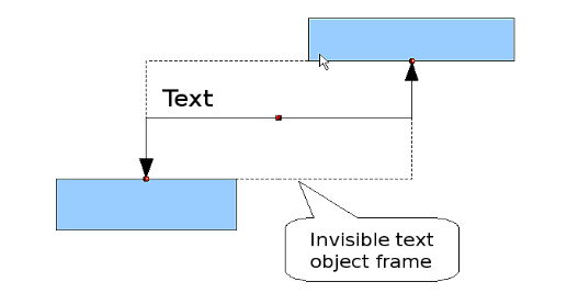 Figure 14: Object frame of a connector