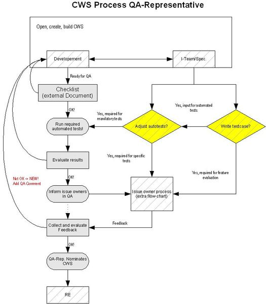 File:Flowcharts CWS Process QA-Rep.jpg