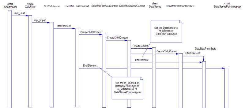 800px-ChartImportProcess.jpg