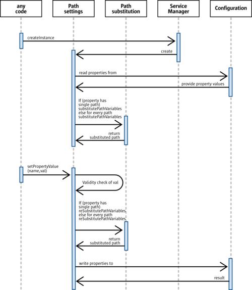 Path Settings - Apache OpenOffice Wiki