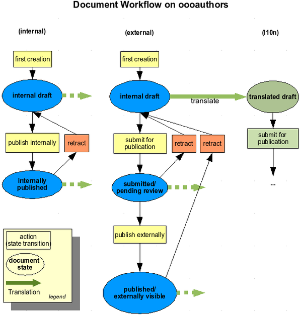 OOoauthors workflow - Click to enlarge
