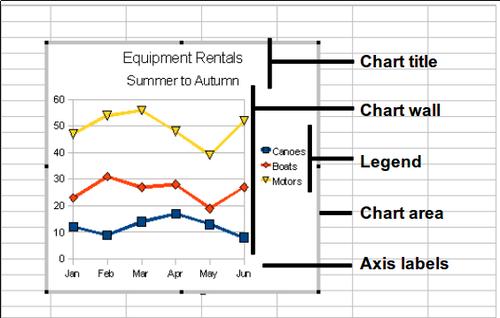 Editing Charts Apache Openoffice Wiki