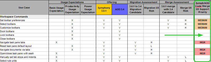 File:AOO UX - wiki image - merge migration candidates analysis.png