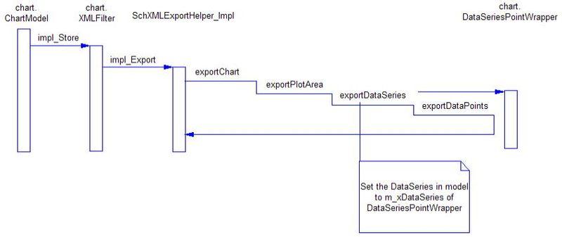 800px-ChartExportProcess.jpg